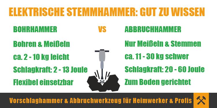 Elektrische Stemmhammer, Bohrhammer, Abbruchhammer im Vergleich